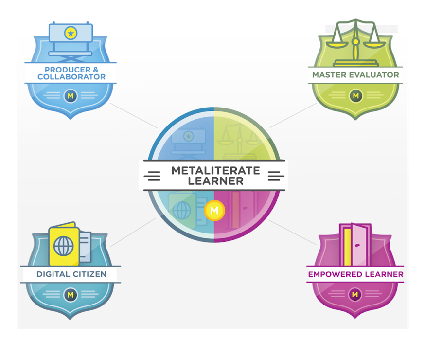 Preview of Metaliteracy Badges